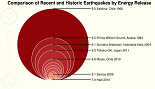 very small earthquake scale chart